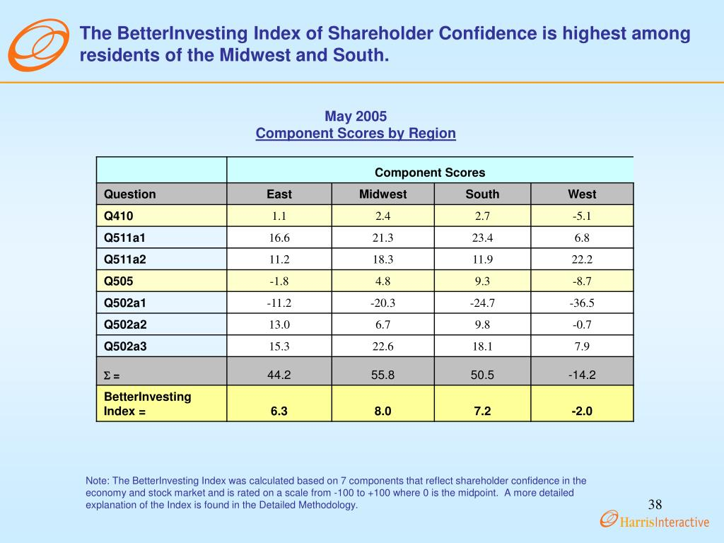 The BetterInvesting Index of Shareholder Confidence is highest among residents of the Midwest and South.