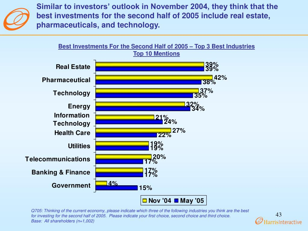 Similar to investors' outlook in November 2004, they think that the best investments for the second half of 2005 include real estate, pharmaceuticals, and technology.