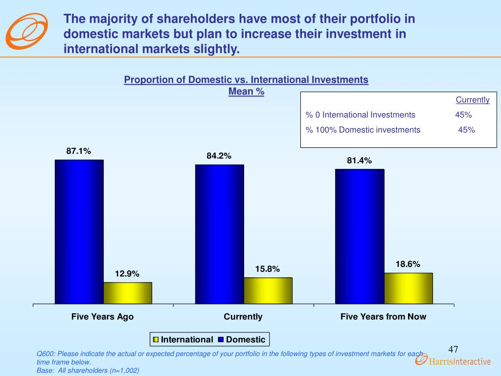 The majority of shareholders have most of their portfolio in domestic markets but plan to increase their investment in international markets slightly.