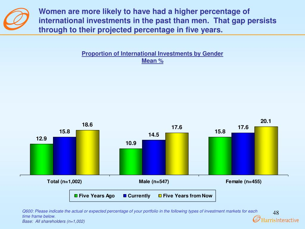 Women are more likely to have had a higher percentage of international investments in the past than men.  That gap persists through to their projected percentage in five years.