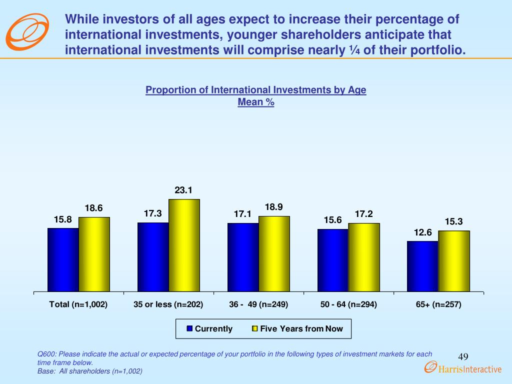 While investors of all ages expect to increase their percentage of international investments, younger shareholders anticipate that international investments will comprise nearly ¼ of their portfolio.