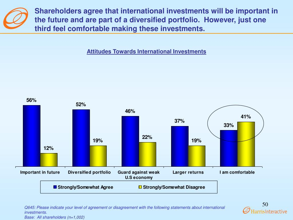 Shareholders agree that international investments will be important in the future and are part of a diversified portfolio.  However, just one third feel comfortable making these investments.