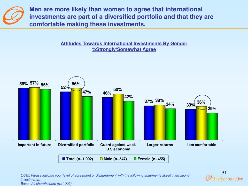 Men are more likely than women to agree that international investments are part of a diversified portfolio and that they are comfortable making these investments.