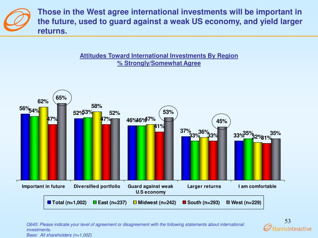 Those in the West agree international investments will be important in the future, used to guard against a weak US economy, and yield larger returns.