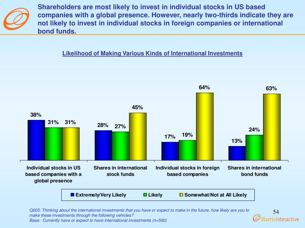 Shareholders are most likely to invest in individual stocks in US based companies with a global presence. However, nearly two-thirds indicate they are not likely to invest in individual stocks in foreign companies or international bond funds.