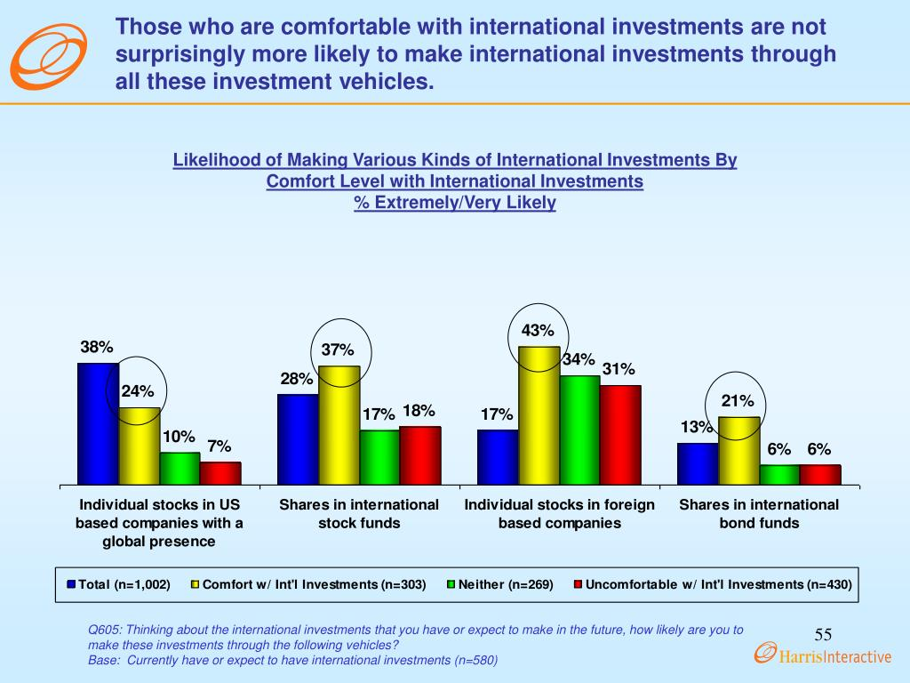 Those who are comfortable with international investments are not surprisingly more likely to make international investments through all these investment vehicles.