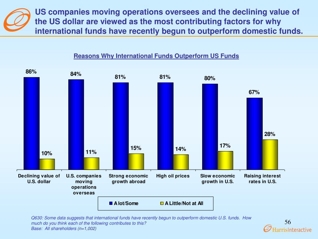US companies moving operations oversees and the declining value of the US dollar are viewed as the most contributing factors for why international funds have recently begun to outperform domestic funds.