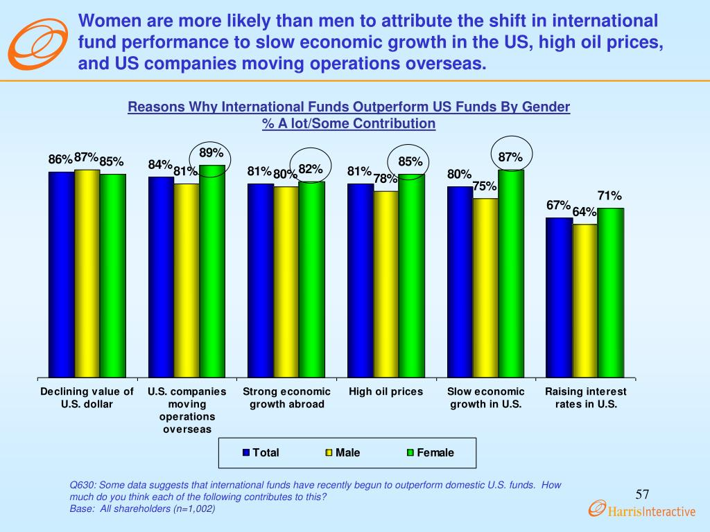Women are more likely than men to attribute the shift in international fund performance to slow economic growth in the US, high oil prices, and US companies moving operations overseas.