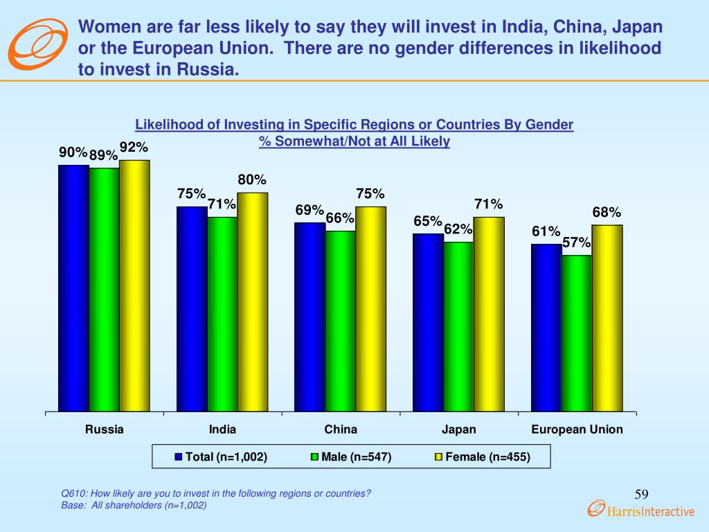 Women are far less likely to say they will invest in India, China, Japan or the European Union.  There are no gender differences in likelihood to invest in Russia.