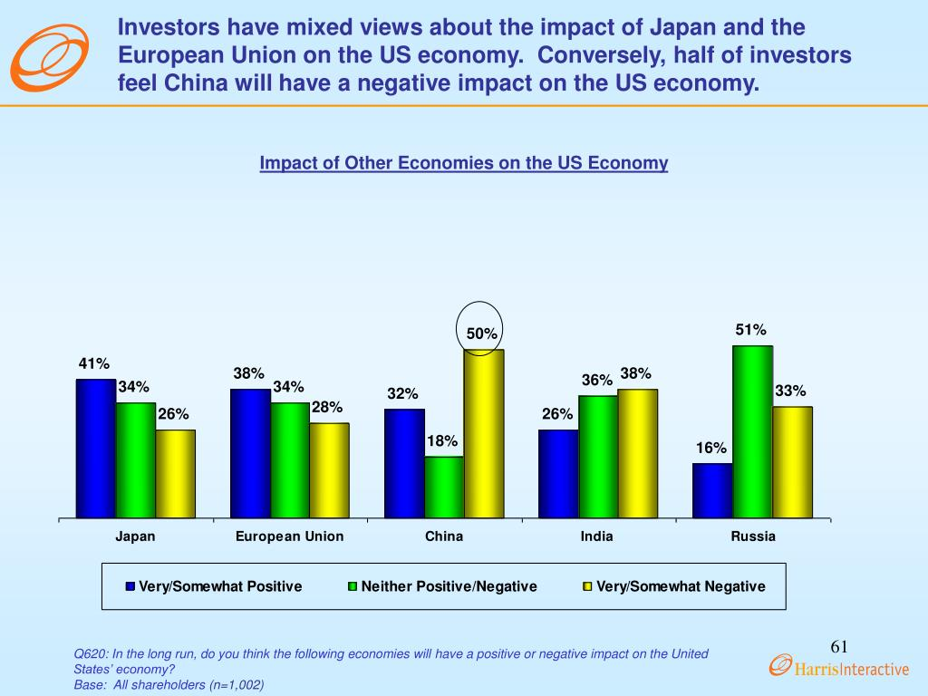 Investors have mixed views about the impact of Japan and the European Union on the US economy.  Conversely, half of investors feel China will have a negative impact on the US economy.