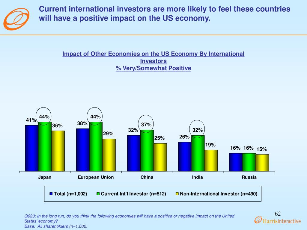 Current international investors are more likely to feel these countries will have a positive impact on the US economy.