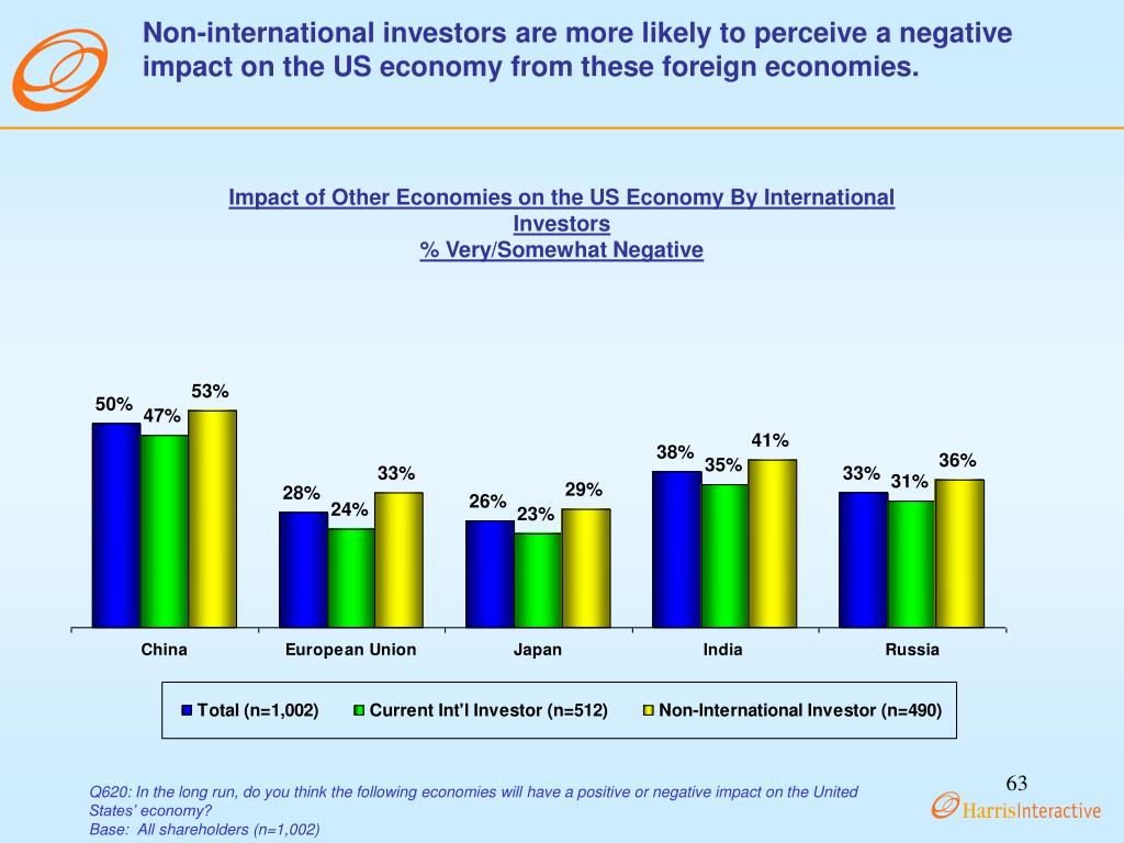 Non-international investors are more likely to perceive a negative impact on the US economy from these foreign economies.