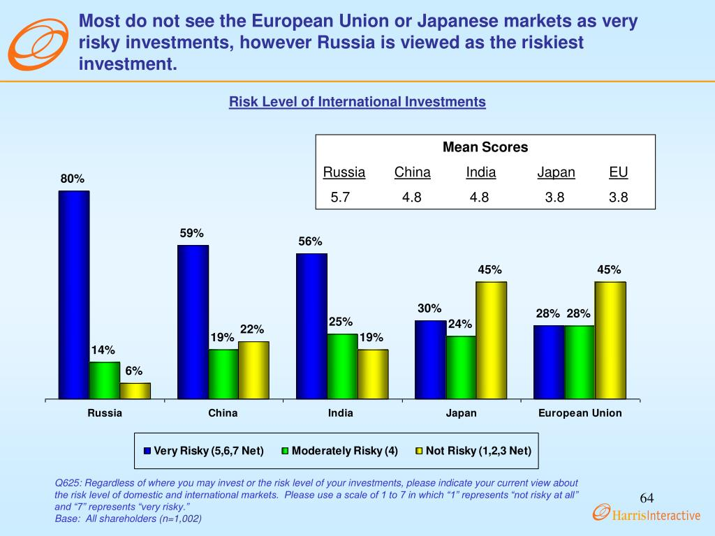 Most do not see the European Union or Japanese markets as very risky investments, however Russia is viewed as the riskiest investment.