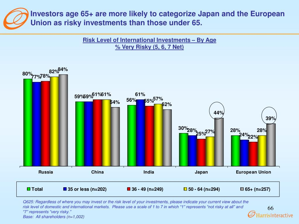 Investors age 65+ are more likely to categorize Japan and the European Union as risky investments than those under 65.