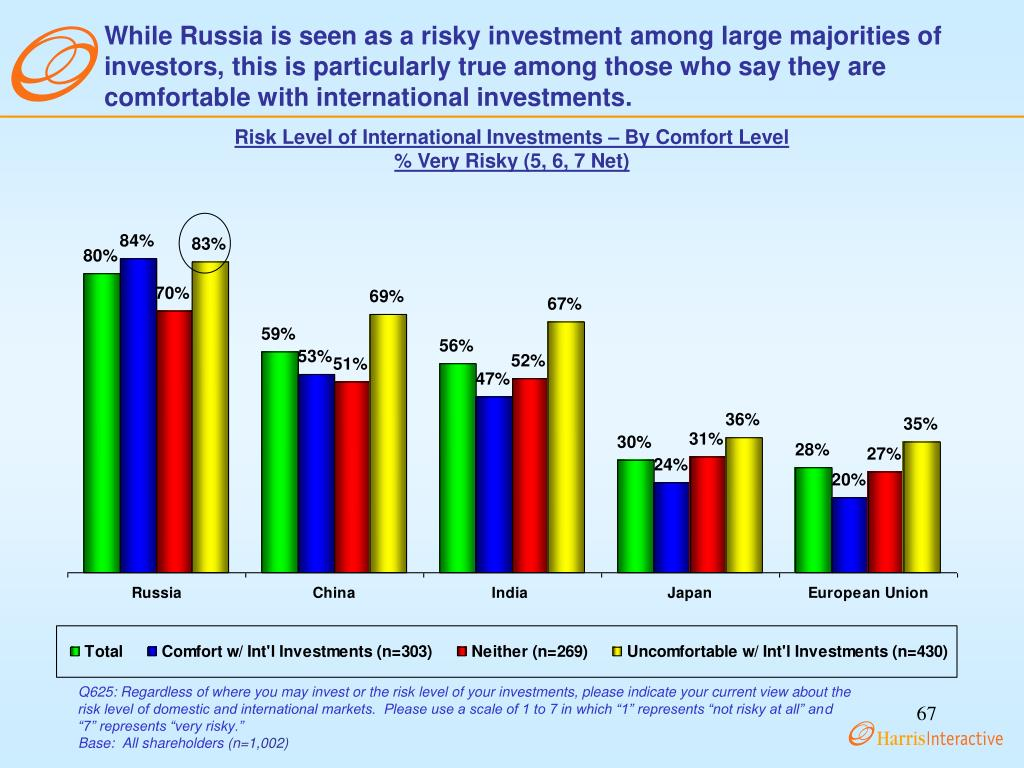 While Russia is seen as a risky investment among large majorities of investors, this is particularly true among those who say they are comfortable with international investments.