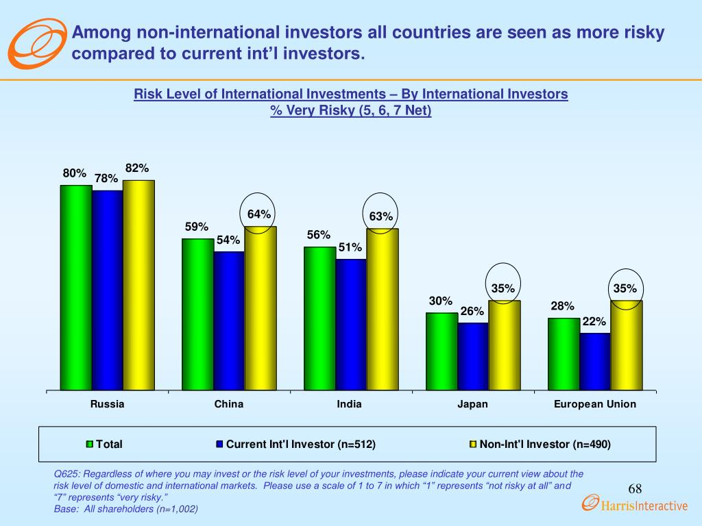 Among non-international investors all countries are seen as more risky compared to current int'l investors.