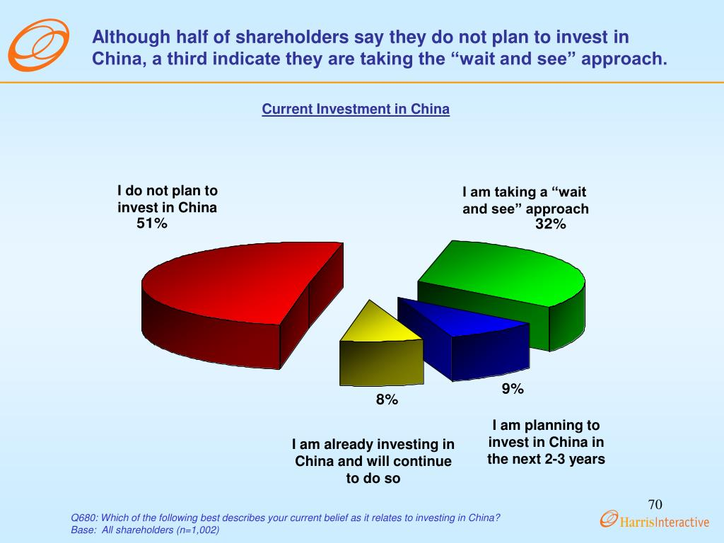 "Although half of shareholders say they do not plan to invest in China, a third indicate they are taking the ""wait and see"" approach."