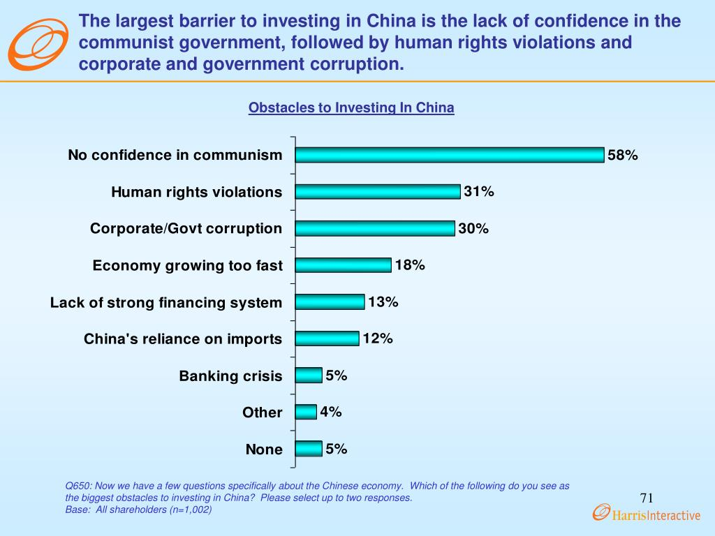 The largest barrier to investing in China is the lack of confidence in the communist government, followed by human rights violations and corporate and government corruption.