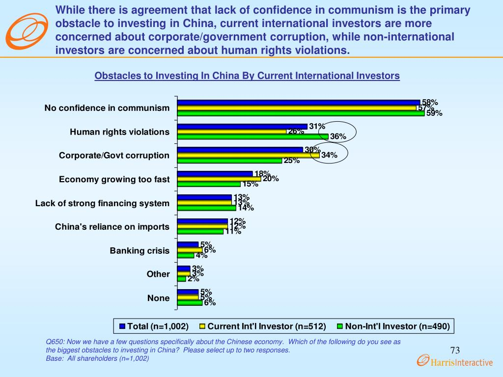 While there is agreement that lack of confidence in communism is the primary obstacle to investing in China, current international investors are more concerned about corporate/government corruption, while non-international investors are concerned about human rights violations.