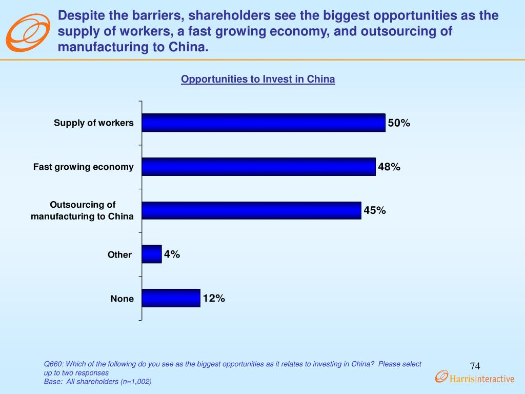 Despite the barriers, shareholders see the biggest opportunities as the supply of workers, a fast growing economy, and outsourcing of manufacturing to China.