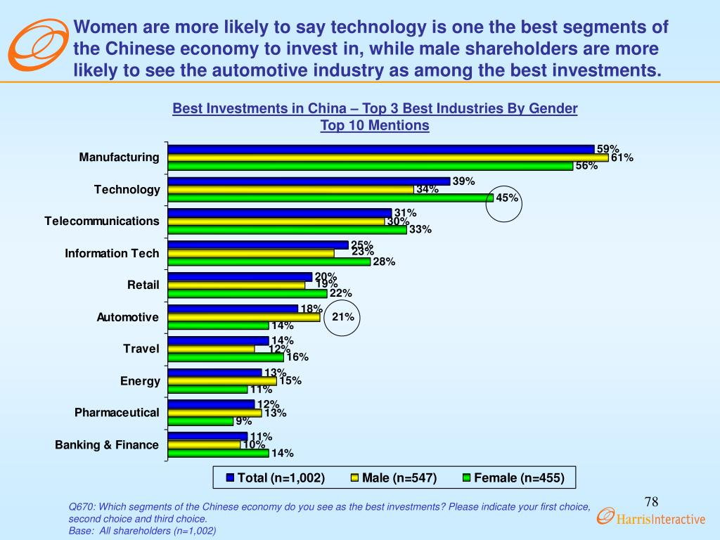Women are more likely to say technology is one the best segments of the Chinese economy to invest in, while male shareholders are more likely to see the automotive industry as among the best investments.