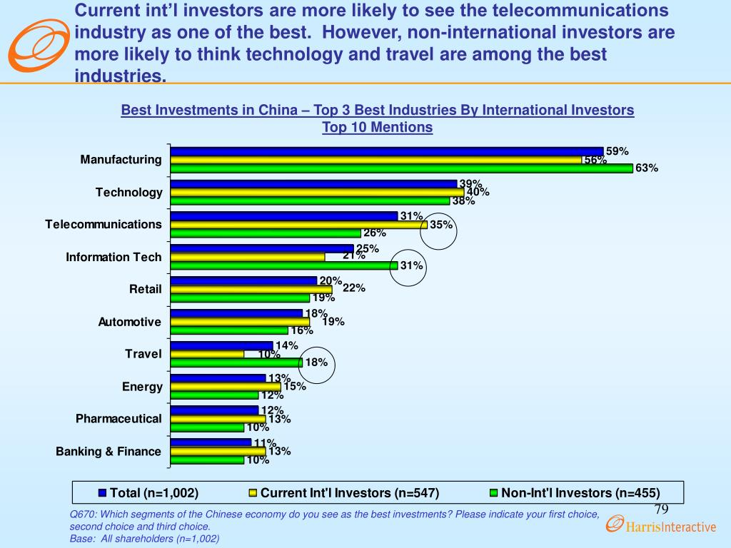 Current int'l investors are more likely to see the telecommunications industry as one of the best.  However, non-international investors are more likely to think technology and travel are among the best industries.