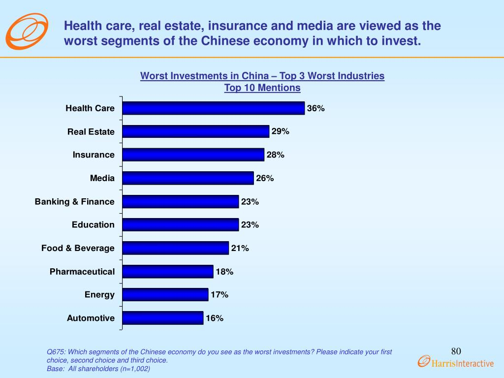 Health care, real estate, insurance and media are viewed as the worst segments of the Chinese economy in which to invest.