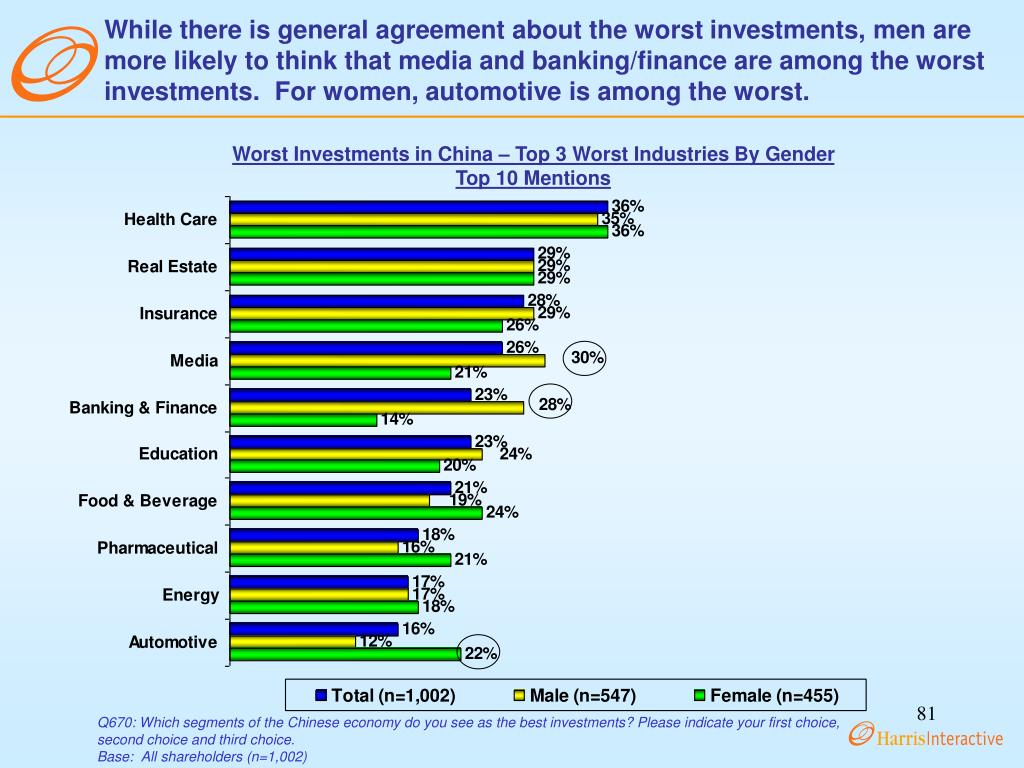 While there is general agreement about the worst investments, men are more likely to think that media and banking/finance are among the worst investments.  For women, automotive is among the worst.