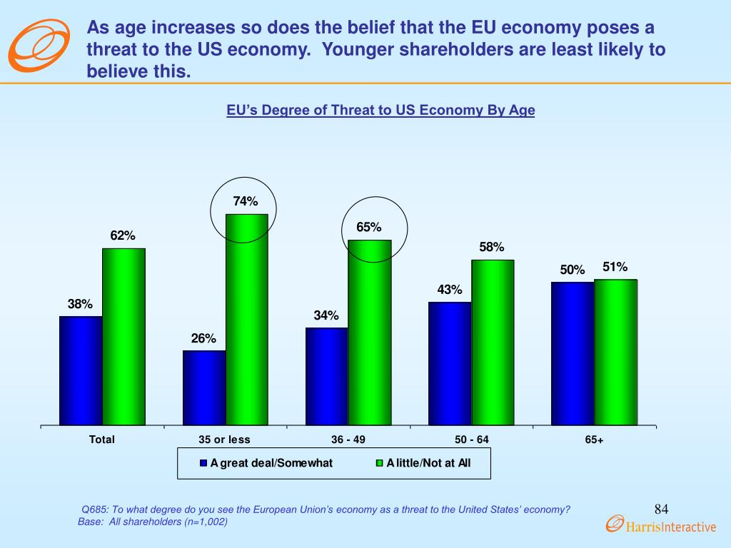 As age increases so does the belief that the EU economy poses a threat to the US economy.  Younger shareholders are least likely to believe this.