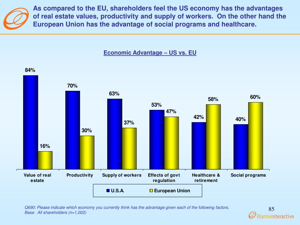 As compared to the EU, shareholders feel the US economy has the advantages of real estate values, productivity and supply of workers.  On the other hand the European Union has the advantage of social programs and healthcare.
