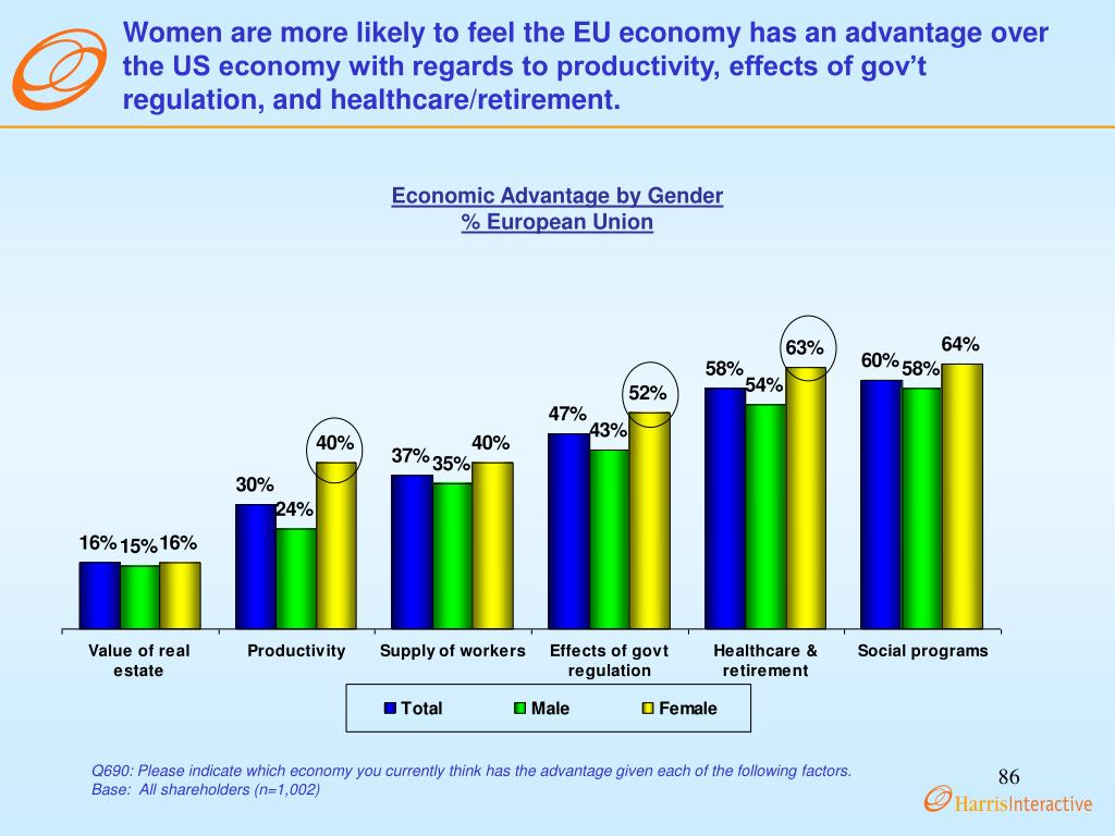 Women are more likely to feel the EU economy has an advantage over the US economy with regards to productivity, effects of gov't regulation, and healthcare/retirement.