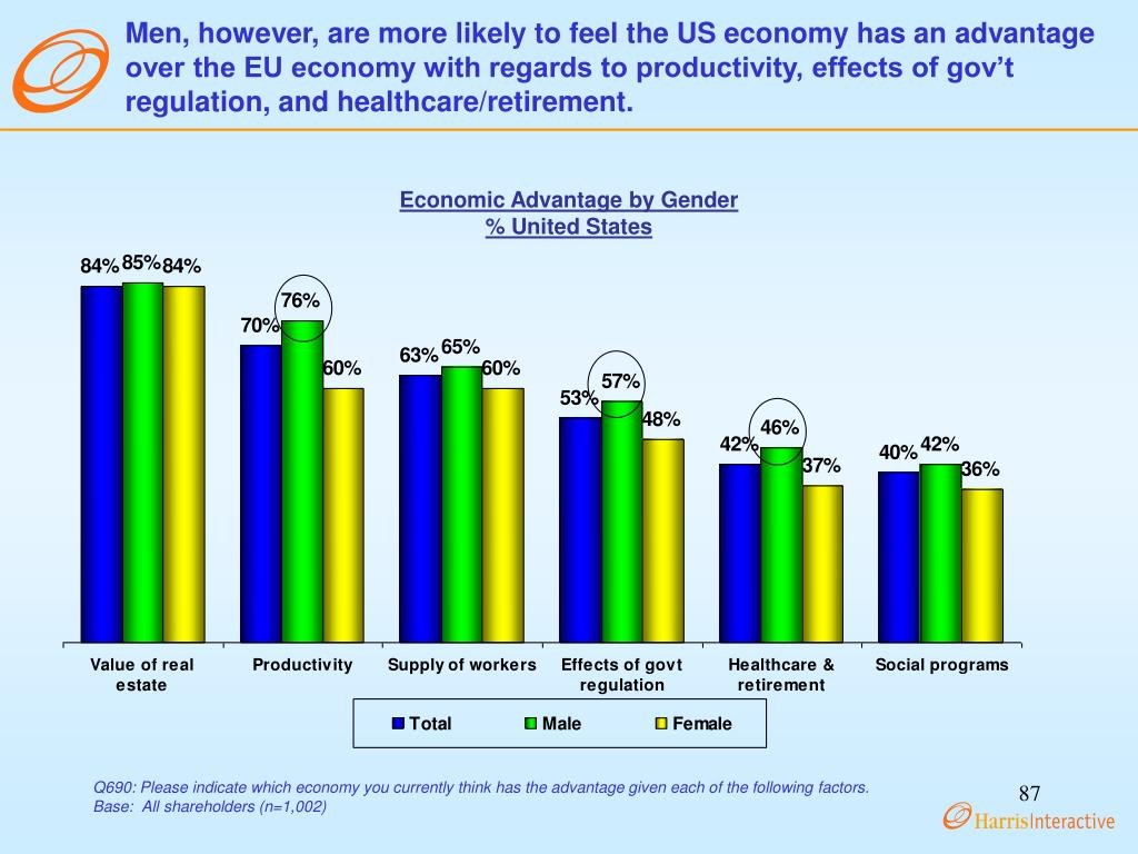 Men, however, are more likely to feel the US economy has an advantage over the EU economy with regards to productivity, effects of gov't regulation, and healthcare/retirement.