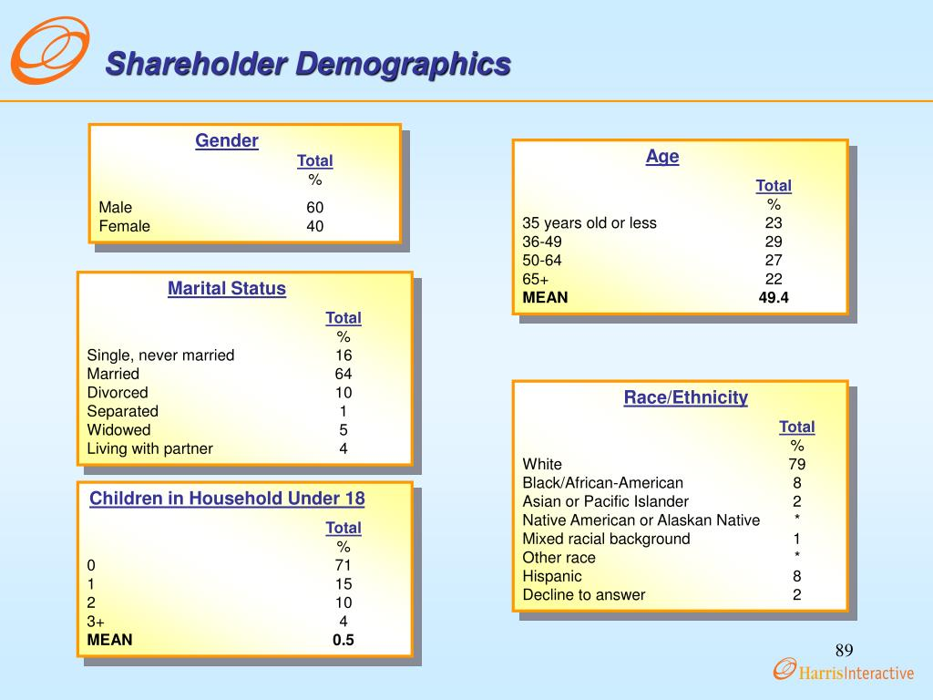 Shareholder Demographics