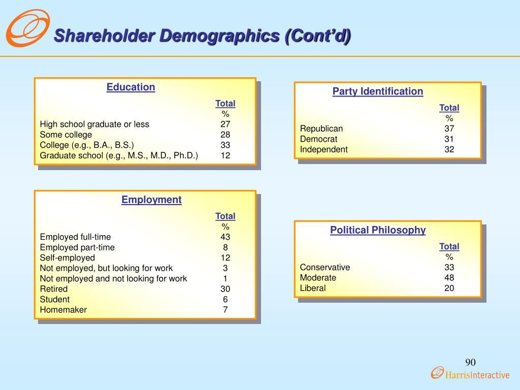 Shareholder Demographics (Cont'd)