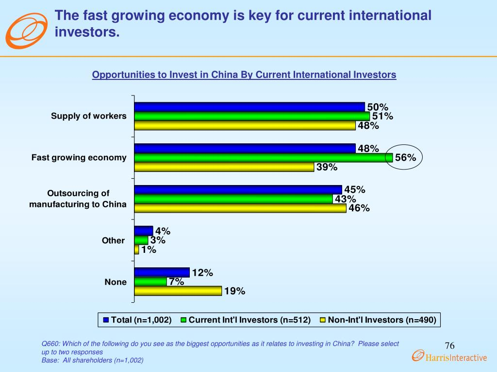 The fast growing economy is key for current international investors.