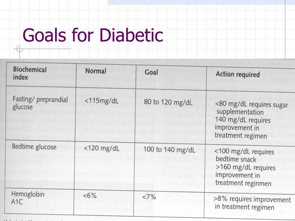 Goals for Diabetic