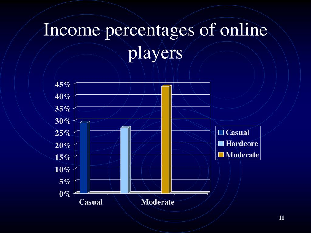Income percentages of online players