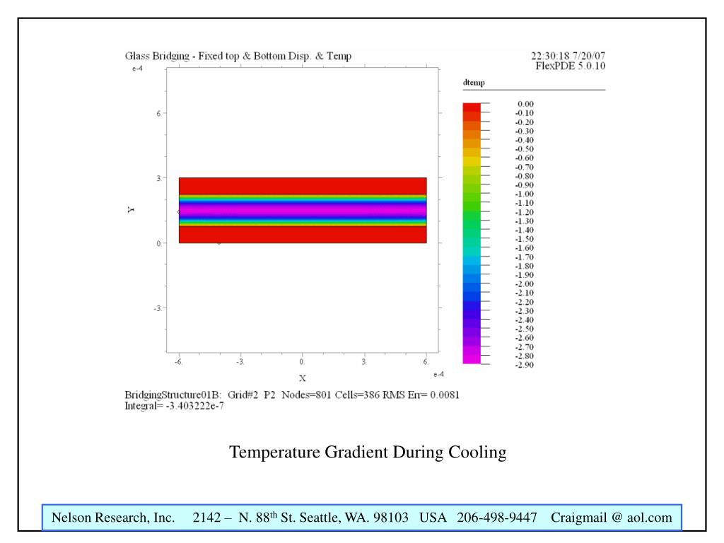 Temperature Gradient During Cooling