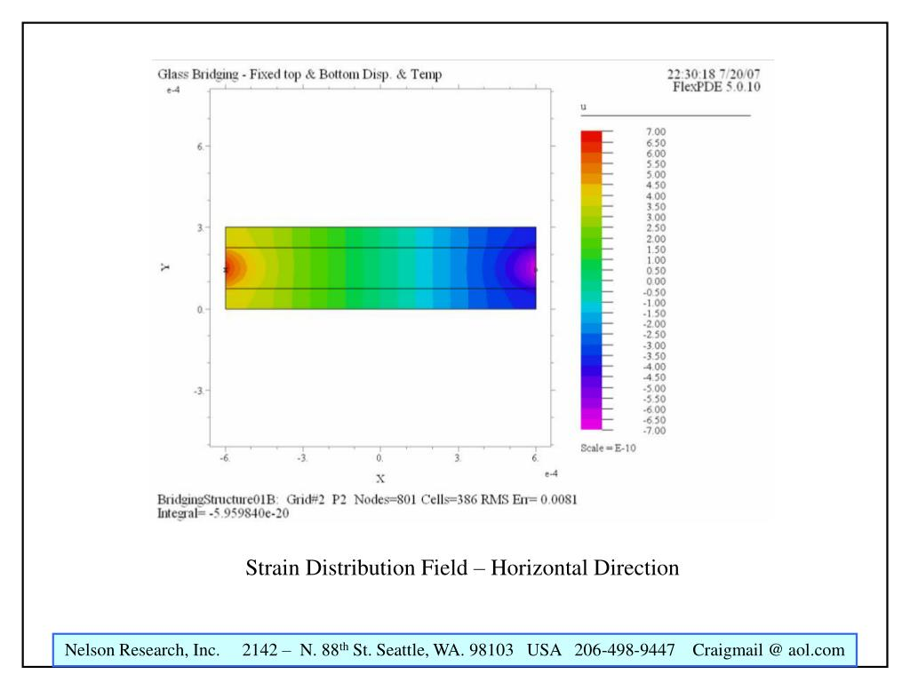 Strain Distribution Field – Horizontal Direction