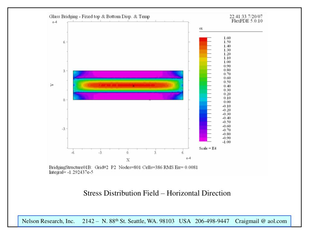 Stress Distribution Field – Horizontal Direction