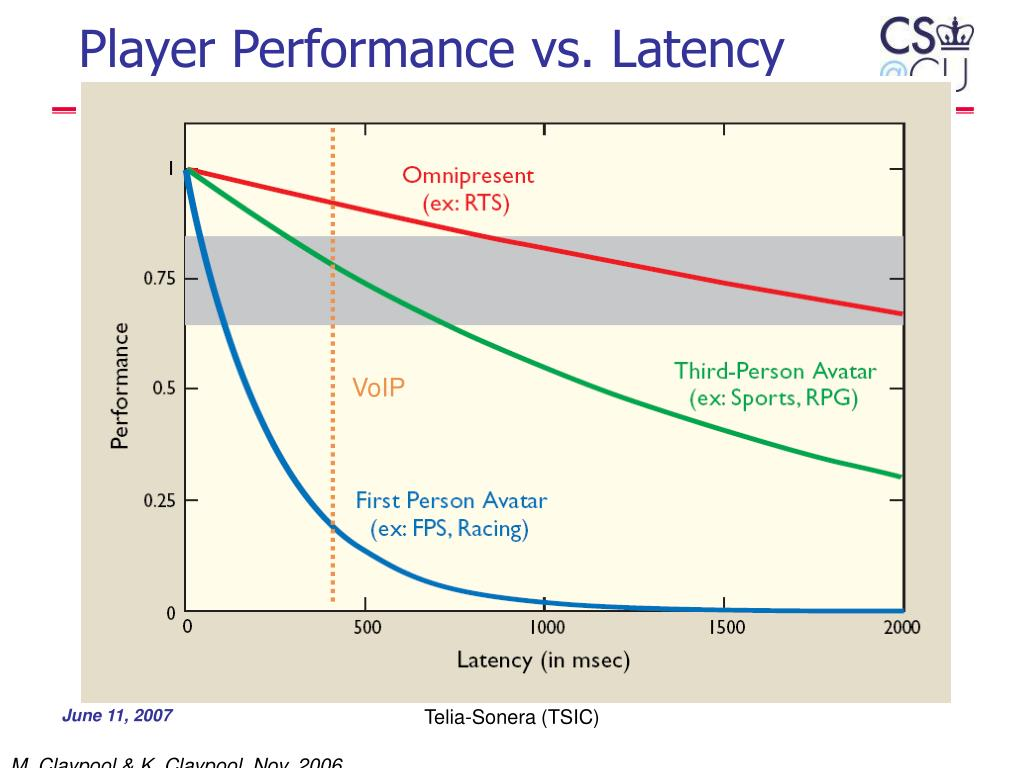 Player Performance vs. Latency