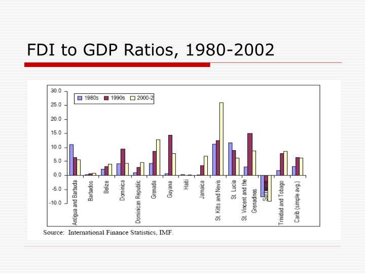 FDI to GDP Ratios, 1980-2002