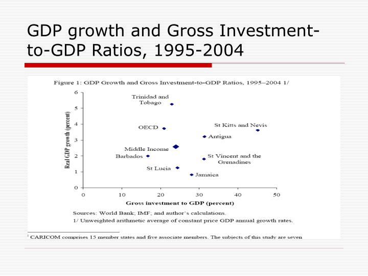 GDP growth and Gross Investment-to-GDP Ratios, 1995-2004