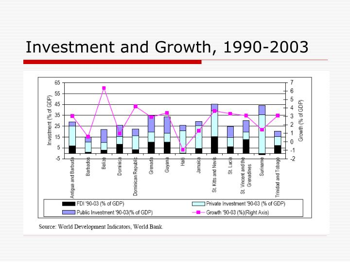 Investment and Growth, 1990-2003