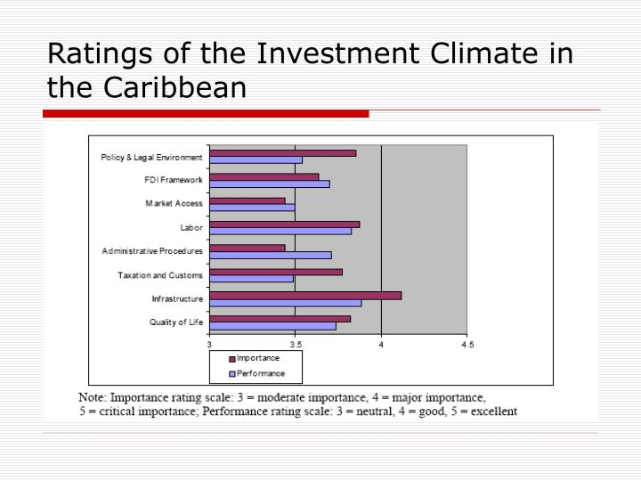 Ratings of the Investment Climate in the Caribbean