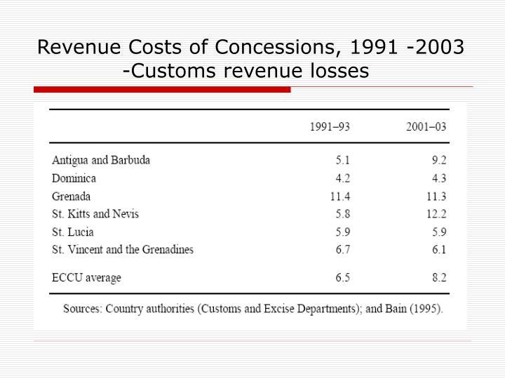 Revenue Costs of Concessions, 1991 -2003                      -Customs revenue losses