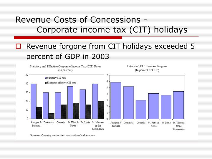 Revenue Costs of Concessions -     Corporate income tax (CIT) holidays