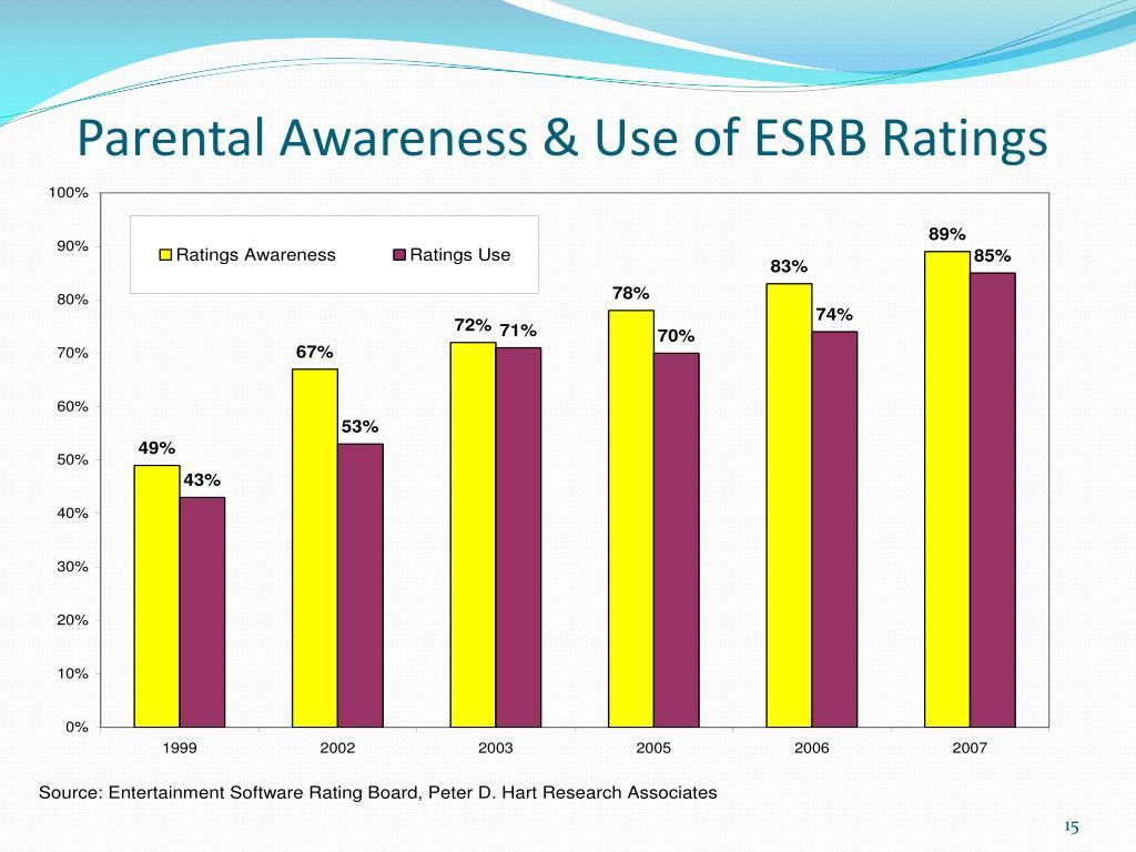 Parental Awareness & Use of ESRB Ratings
