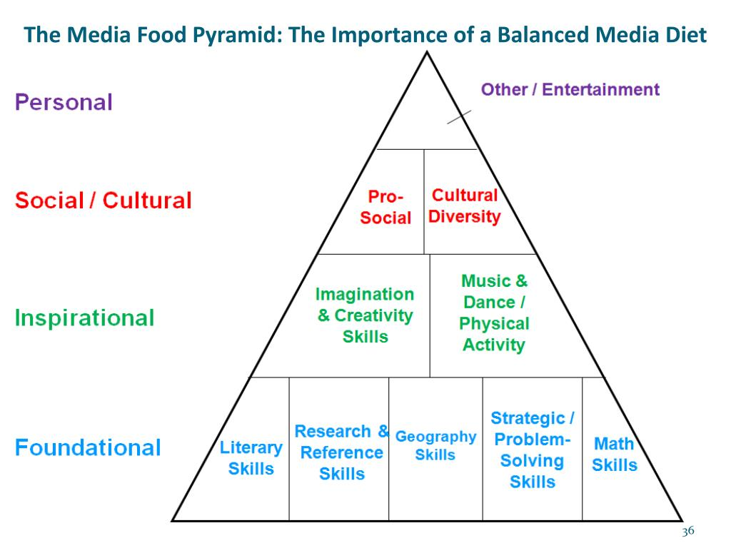The Media Food Pyramid: The Importance of a Balanced Media Diet