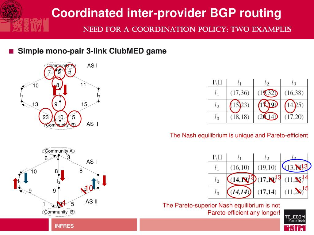 Coordinated inter-provider BGP routing